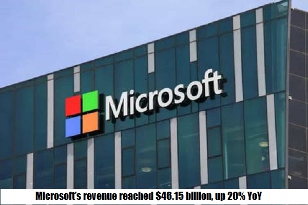 Microsoft's revenue reached $46.15 billion, up 20% YoY
